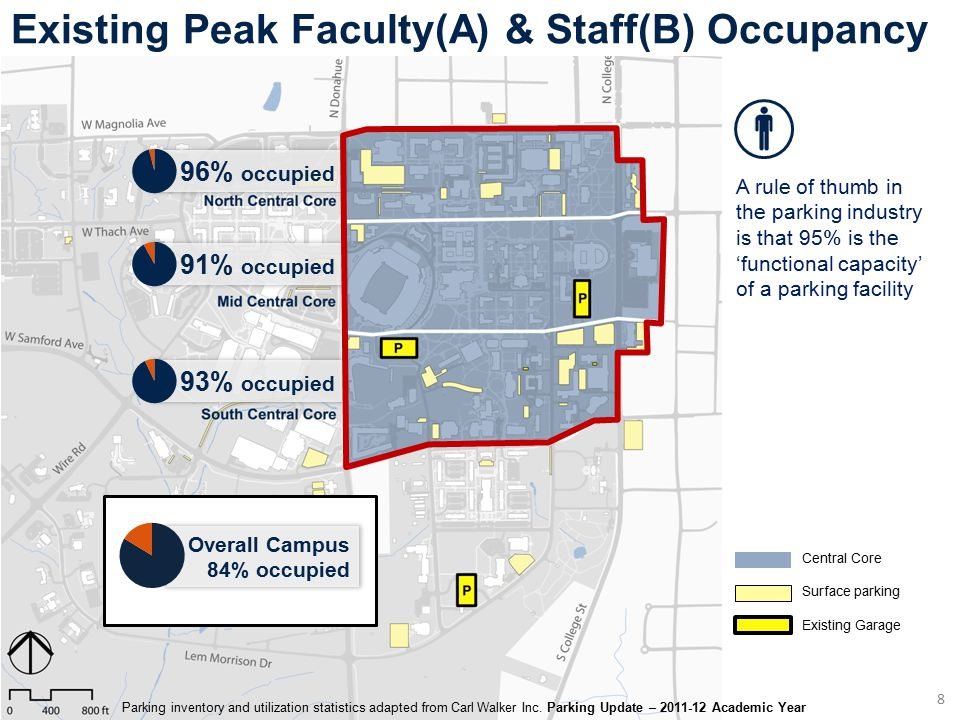 91% occupied 96% occupied 93% occupied 8 Existing Peak Faculty(A) & Staff(B) Occupancy Central Core Surface parking Existing Garage A rule of thumb in
