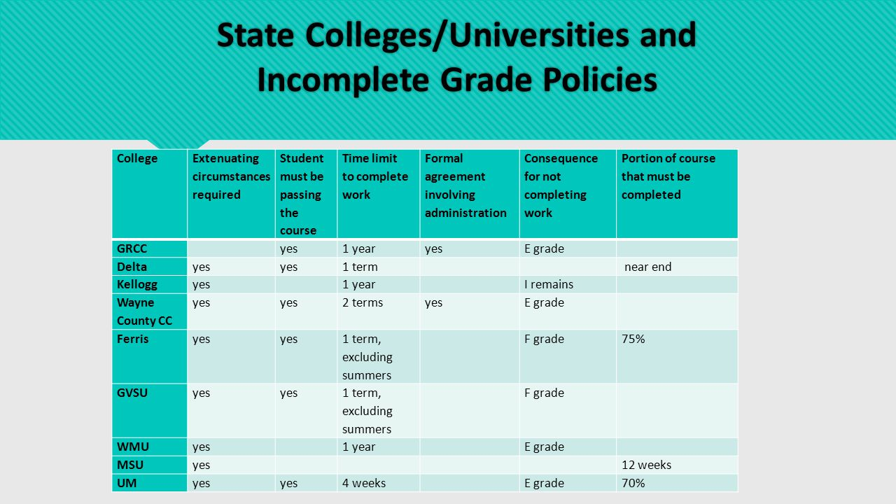 State Colleges/Universities and Incomplete Grade Policies College Extenuating circumstances required Student must be passing the course Time limit to complete work Formal agreement involving administration Consequence for not completing work Portion of course that must be completed GRCC yes1 yearyesE grade Deltayes 1 term near end Kelloggyes 1 year I remains Wayne County CC yes 2 termsyesE grade Ferrisyes 1 term, excluding summers F grade75% GVSUyes 1 term, excluding summers F grade WMUyes 1 year E grade MSUyes 12 weeks UMyes 4 weeks E grade70%