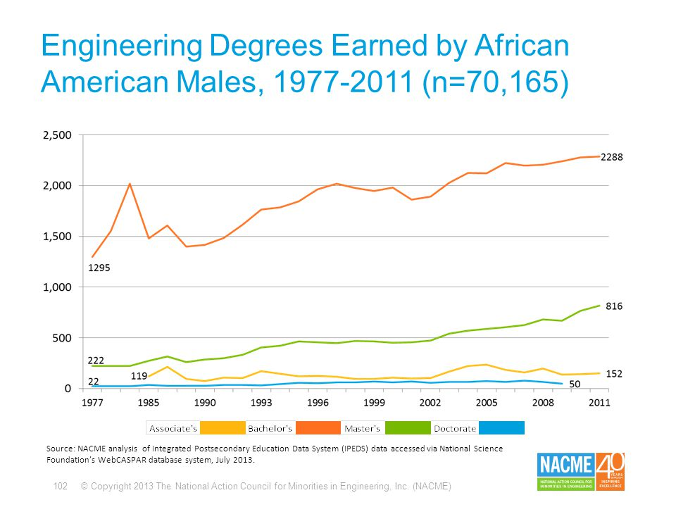 102 © Copyright 2013 The National Action Council for Minorities in Engineering, Inc. (NACME) Engineering Degrees Earned by African American Males, 197