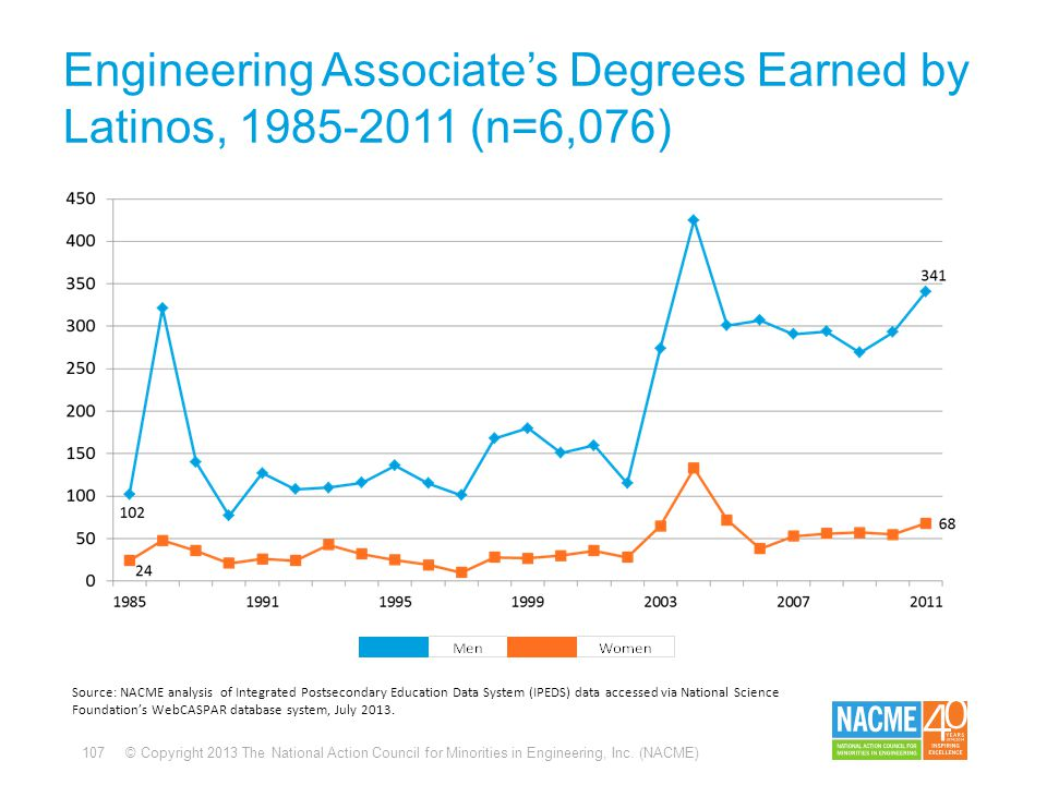 107 © Copyright 2013 The National Action Council for Minorities in Engineering, Inc. (NACME) Engineering Associate's Degrees Earned by Latinos, 1985-2