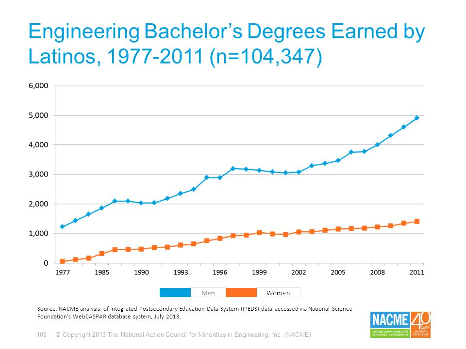 108 © Copyright 2013 The National Action Council for Minorities in Engineering, Inc. (NACME) Engineering Bachelor's Degrees Earned by Latinos, 1977-20