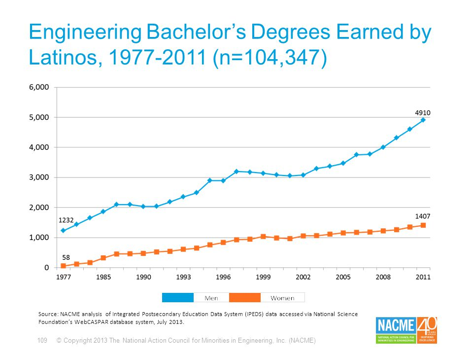 109 © Copyright 2013 The National Action Council for Minorities in Engineering, Inc. (NACME) Engineering Bachelor's Degrees Earned by Latinos, 1977-20