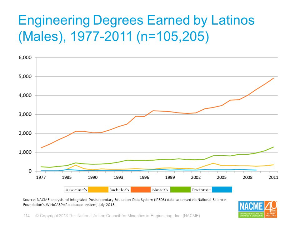 114 © Copyright 2013 The National Action Council for Minorities in Engineering, Inc. (NACME) Engineering Degrees Earned by Latinos (Males), 1977-2011