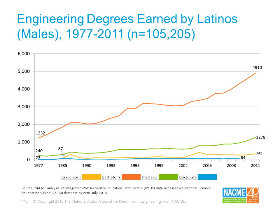 115 © Copyright 2013 The National Action Council for Minorities in Engineering, Inc. (NACME) Engineering Degrees Earned by Latinos (Males), 1977-2011