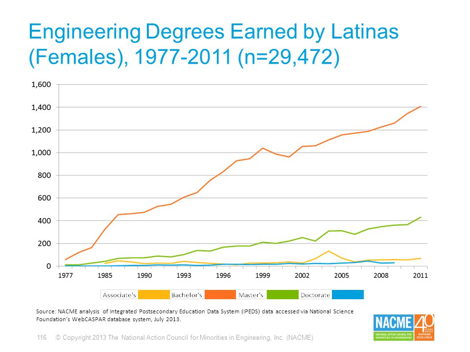 116 © Copyright 2013 The National Action Council for Minorities in Engineering, Inc. (NACME) Engineering Degrees Earned by Latinas (Females), 1977-201