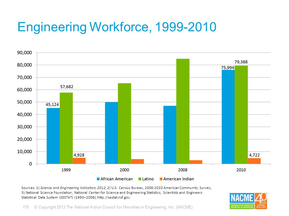 119 © Copyright 2013 The National Action Council for Minorities in Engineering, Inc. (NACME) Engineering Workforce, 1999-2010 Sources: 1) Science and