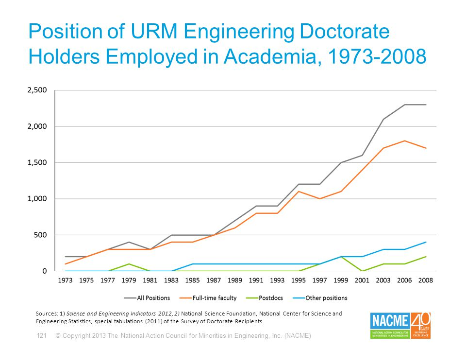 121 © Copyright 2013 The National Action Council for Minorities in Engineering, Inc. (NACME) Position of URM Engineering Doctorate Holders Employed in