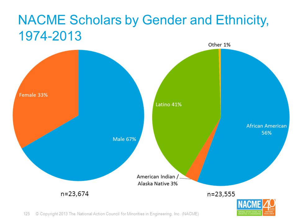 125 © Copyright 2013 The National Action Council for Minorities in Engineering, Inc. (NACME) NACME Scholars by Gender and Ethnicity, 1974-2013 n=23,67
