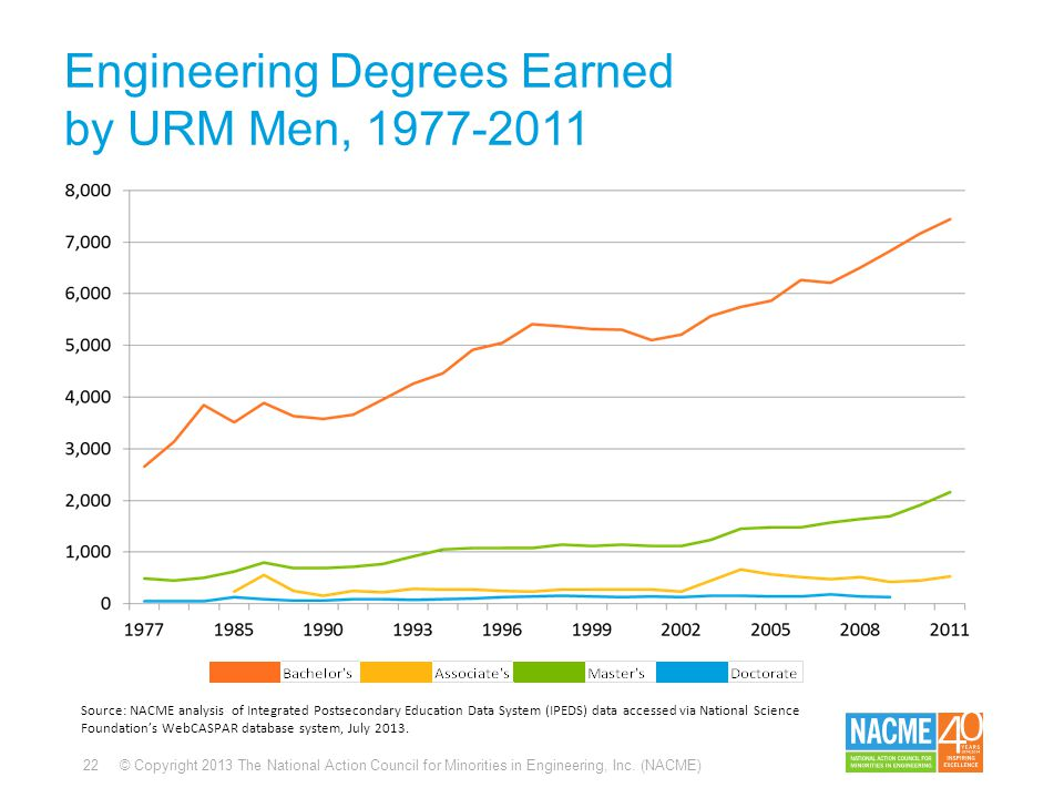 22 © Copyright 2013 The National Action Council for Minorities in Engineering, Inc. (NACME) Engineering Degrees Earned by URM Men, 1977-2011 Source: N