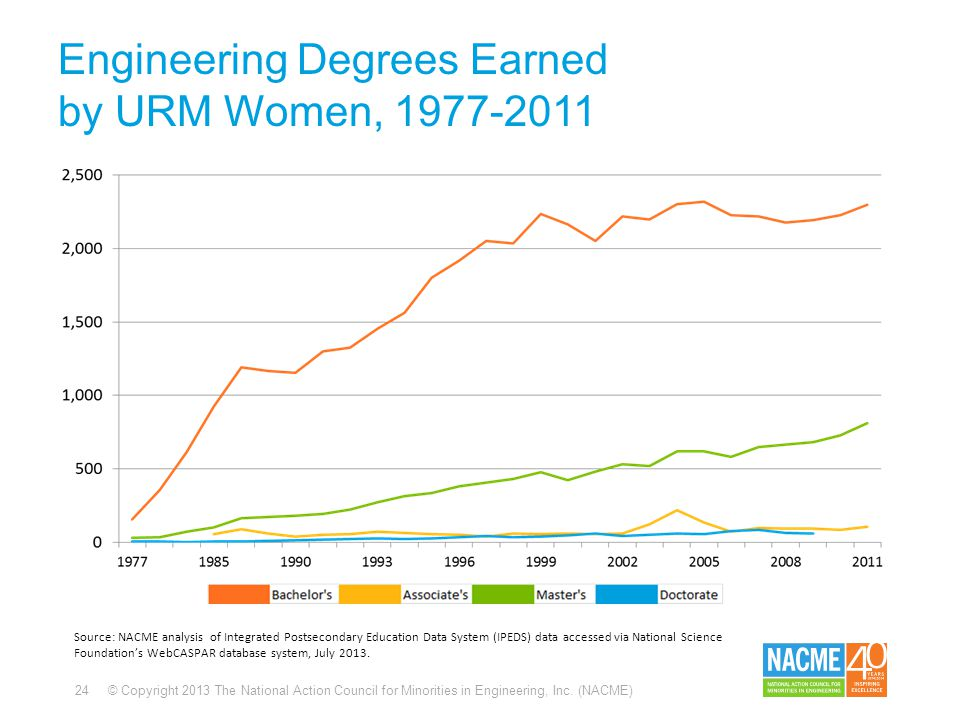 24 © Copyright 2013 The National Action Council for Minorities in Engineering, Inc. (NACME) Engineering Degrees Earned by URM Women, 1977-2011 Source: