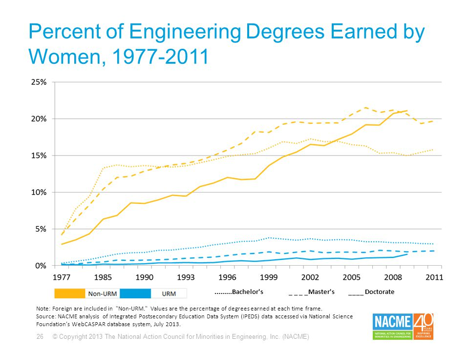 26 © Copyright 2013 The National Action Council for Minorities in Engineering, Inc. (NACME) Percent of Engineering Degrees Earned by Women, 1977-2011.
