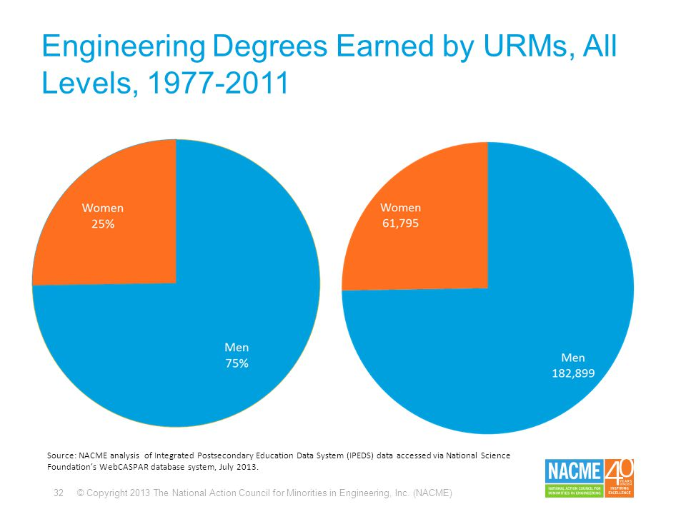32 © Copyright 2013 The National Action Council for Minorities in Engineering, Inc. (NACME) Engineering Degrees Earned by URMs, All Levels, 1977-2011