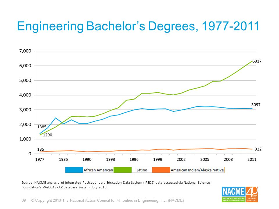 39 © Copyright 2013 The National Action Council for Minorities in Engineering, Inc. (NACME) Engineering Bachelor's Degrees, 1977-2011 Source: NACME an