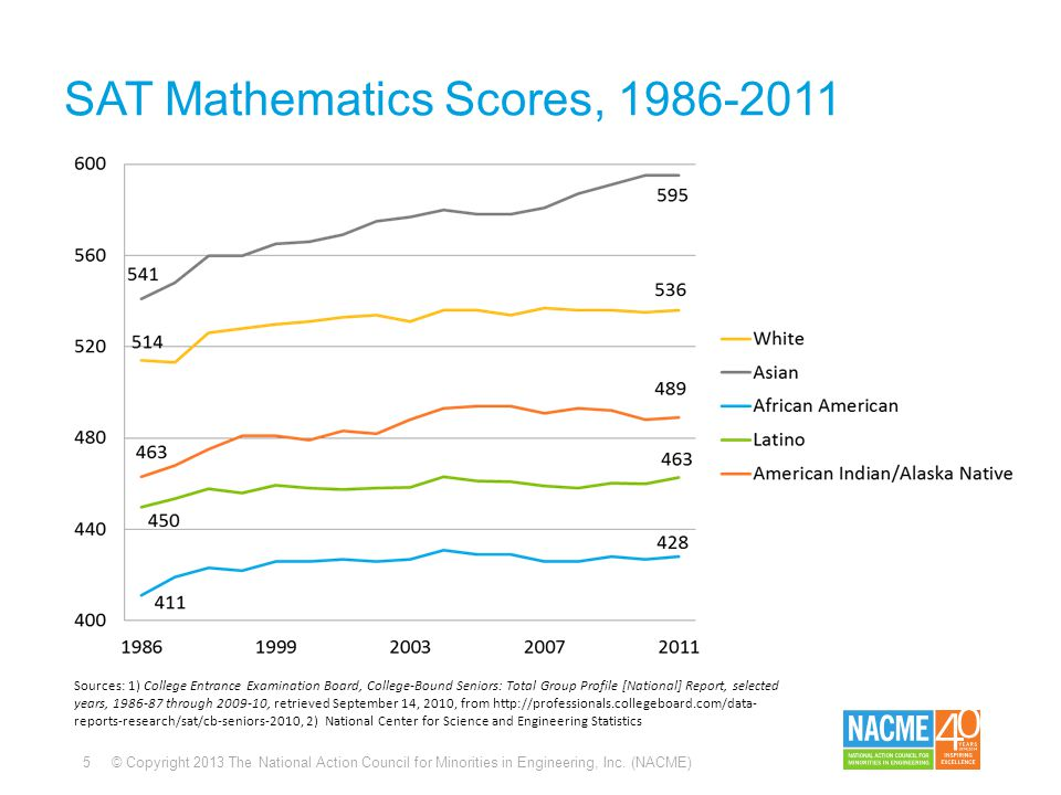 5 © Copyright 2013 The National Action Council for Minorities in Engineering, Inc. (NACME) SAT Mathematics Scores, 1986-2011 Sources: 1) College Entra