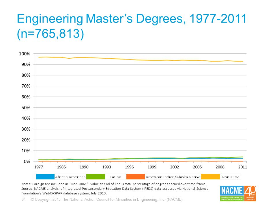 54 © Copyright 2013 The National Action Council for Minorities in Engineering, Inc. (NACME) Engineering Master's Degrees, 1977-2011 (n=765,813) Notes: