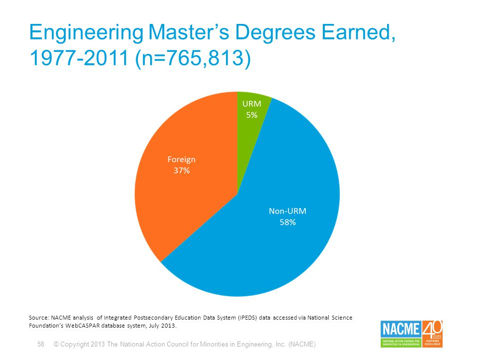 58 © Copyright 2013 The National Action Council for Minorities in Engineering, Inc. (NACME) Engineering Master's Degrees Earned, 1977-2011 (n=765,813)