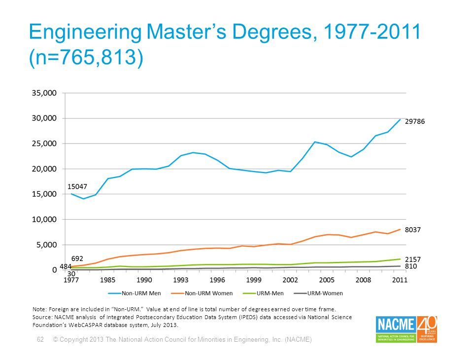 62 © Copyright 2013 The National Action Council for Minorities in Engineering, Inc. (NACME) Engineering Master's Degrees, 1977-2011 (n=765,813) Note:
