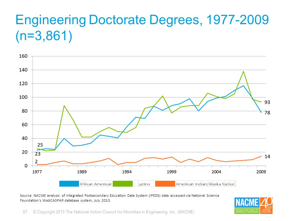 67 © Copyright 2013 The National Action Council for Minorities in Engineering, Inc. (NACME) Engineering Doctorate Degrees, 1977-2009 (n=3,861) Source: