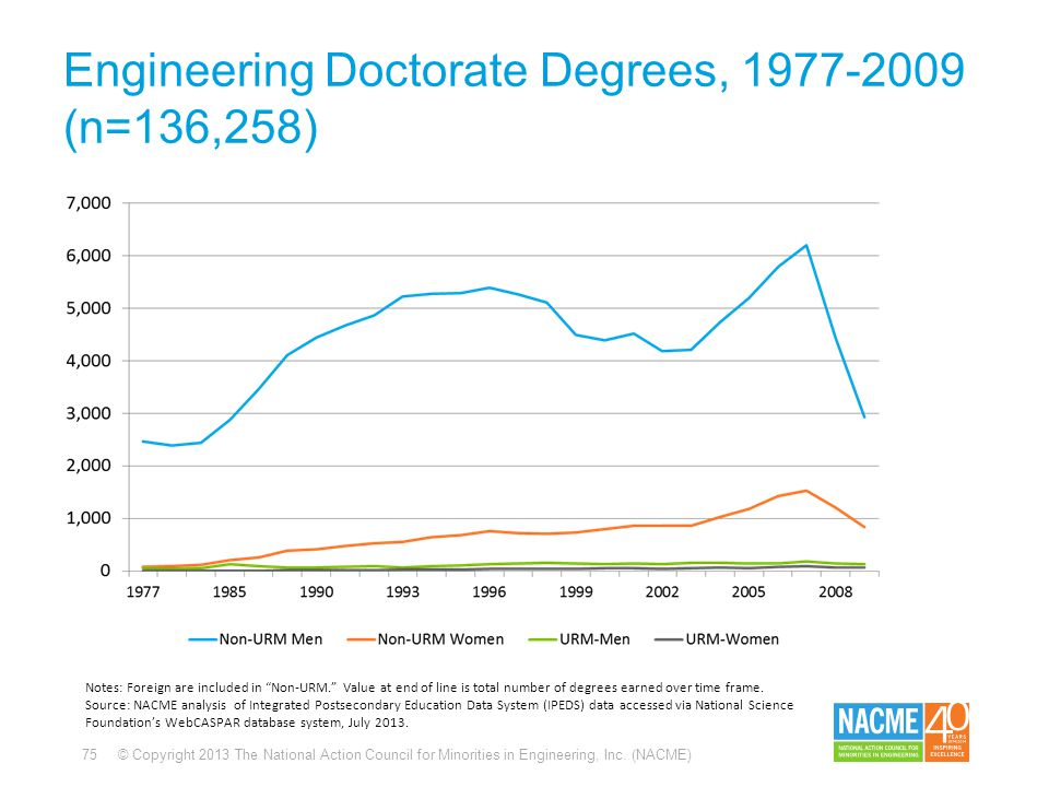 75 © Copyright 2013 The National Action Council for Minorities in Engineering, Inc. (NACME) Engineering Doctorate Degrees, 1977-2009 (n=136,258) Notes