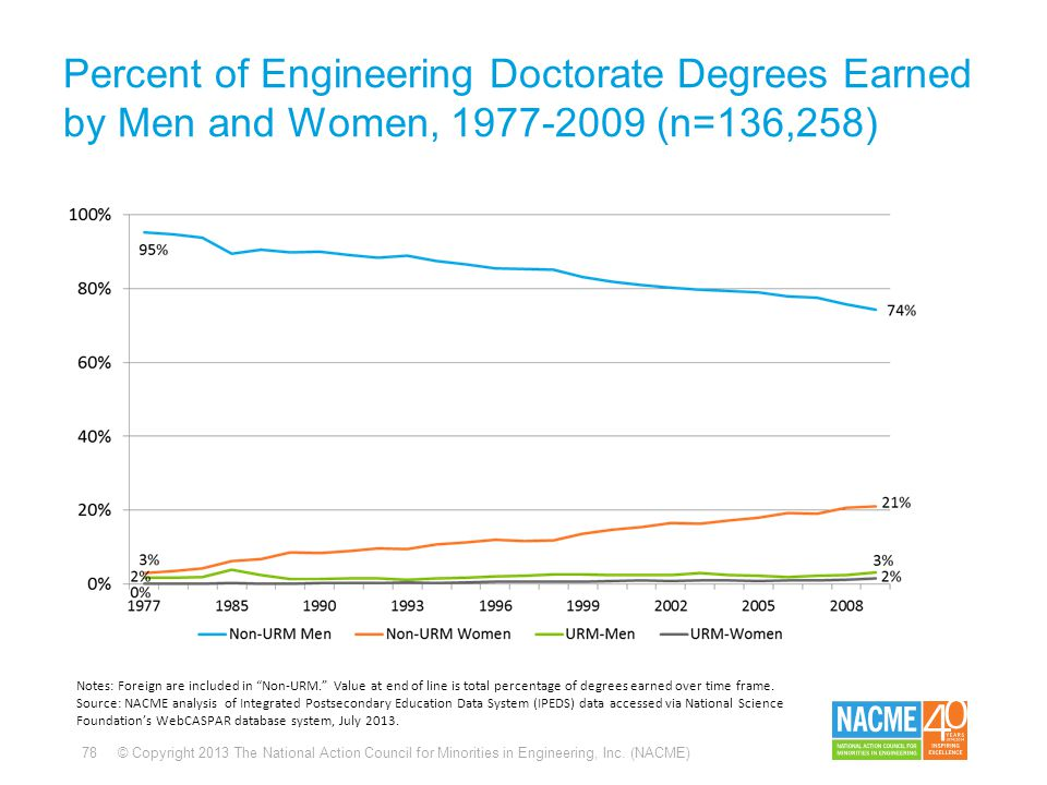 78 © Copyright 2013 The National Action Council for Minorities in Engineering, Inc. (NACME) Percent of Engineering Doctorate Degrees Earned by Men and