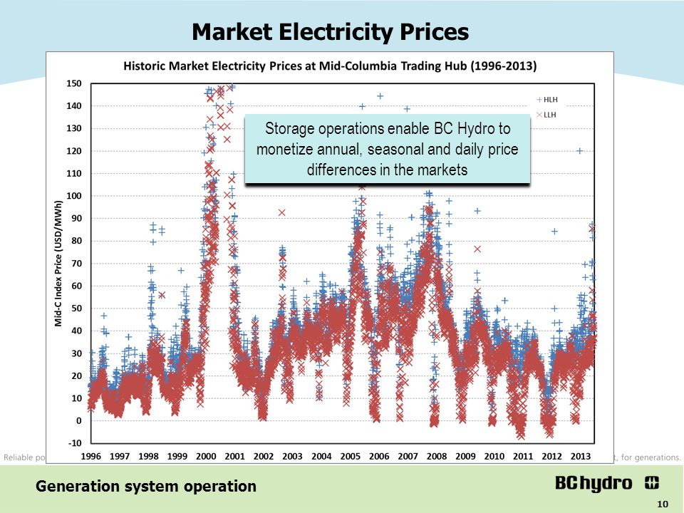 10 Market Electricity Prices Generation system operation Storage operations enable BC Hydro to monetize annual, seasonal and daily price differences i