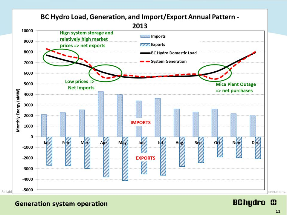 11 Generation system operation