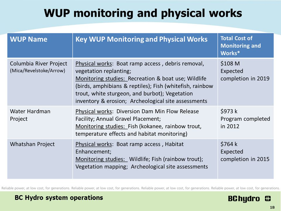 18 WUP monitoring and physical works BC Hydro system operations