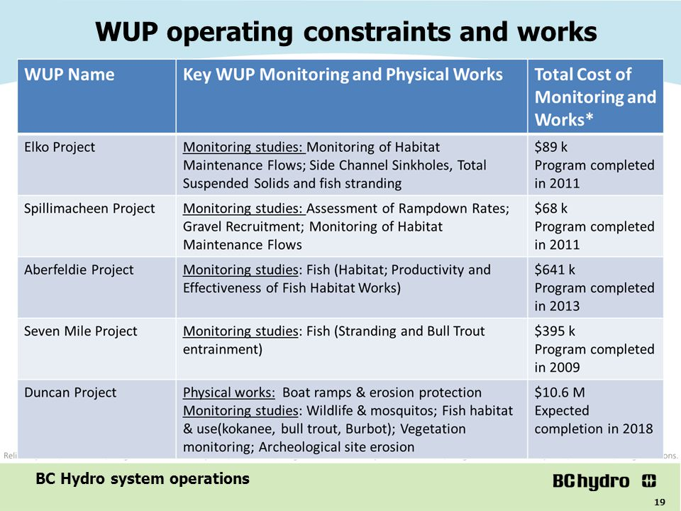 19 WUP operating constraints and works BC Hydro system operations