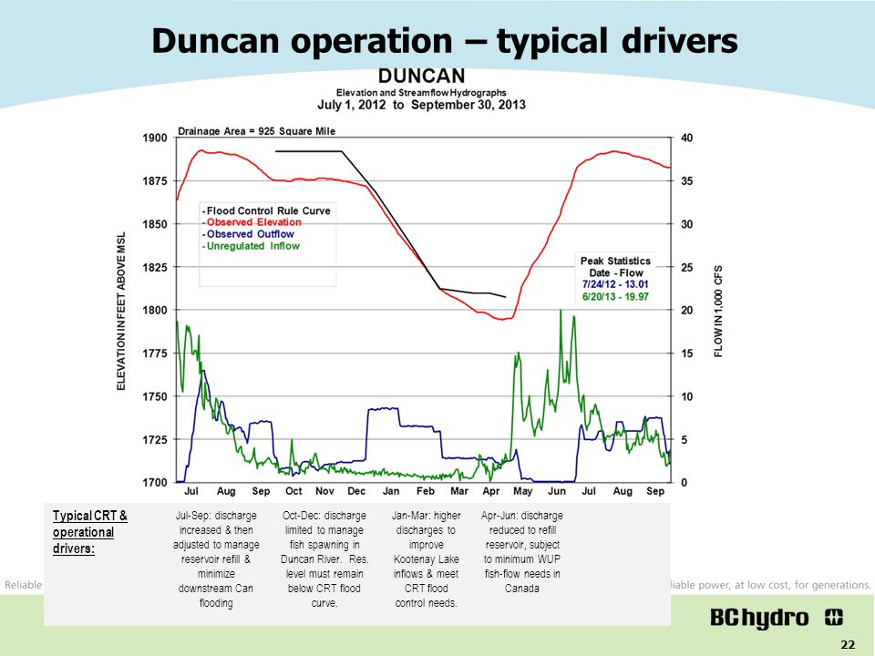 22 Duncan operation – typical drivers BC Hydro system operations Typical CRT & operational drivers: Oct-Dec: discharge limited to manage fish spawning