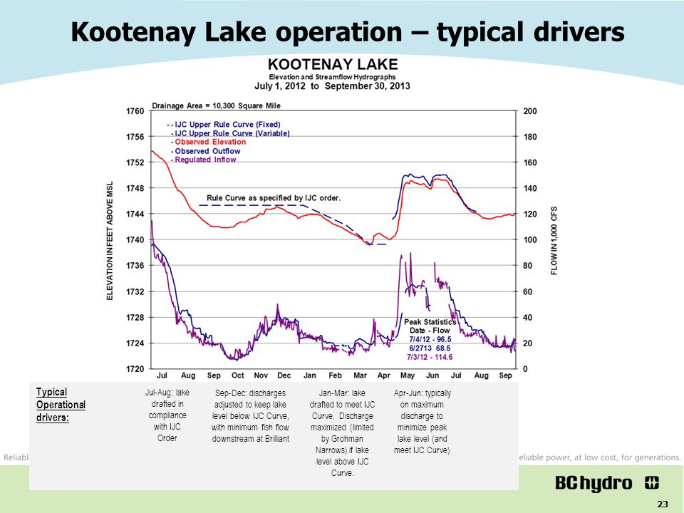 23 Kootenay Lake operation – typical drivers BC Hydro system operations Typical Operational drivers: Sep-Dec: discharges adjusted to keep lake level b