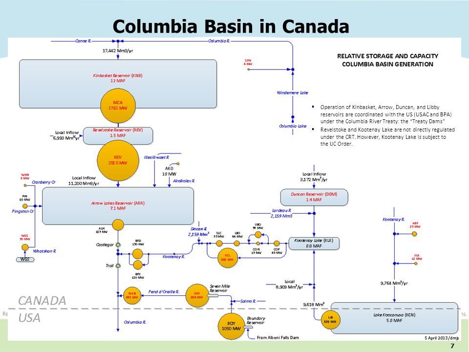7 Columbia Basin in Canada  Operation of Kinbasket, Arrow, Duncan, and Libby reservoirs are coordinated with the US (USAC and BPA) under the Columbia