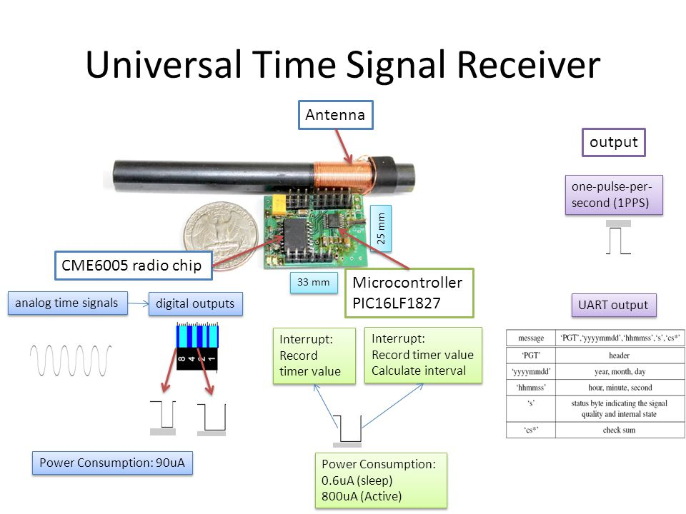 Universal Time Signal Receiver Antenna CME6005 radio chip Microcontroller PIC16LF1827 25 mm 33 mm analog time signals digital outputs Interrupt: Record timer value Interrupt: Record timer value Interrupt: Record timer value Calculate interval Interrupt: Record timer value Calculate interval Power Consumption: 90uA one-pulse-per- second (1PPS) UART output output Power Consumption: 0.6uA (sleep) 800uA (Active) Power Consumption: 0.6uA (sleep) 800uA (Active)