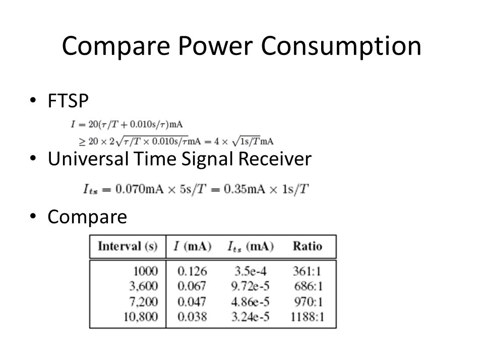 Compare Power Consumption FTSP Universal Time Signal Receiver Compare