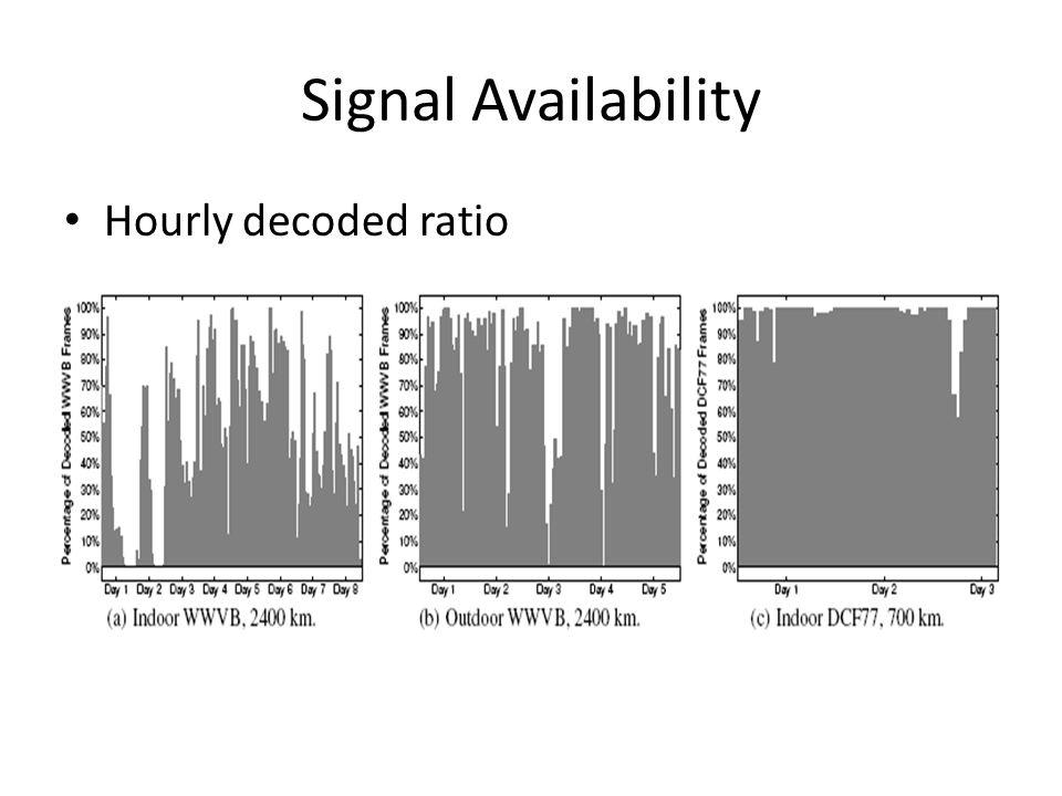 Signal Availability Hourly decoded ratio