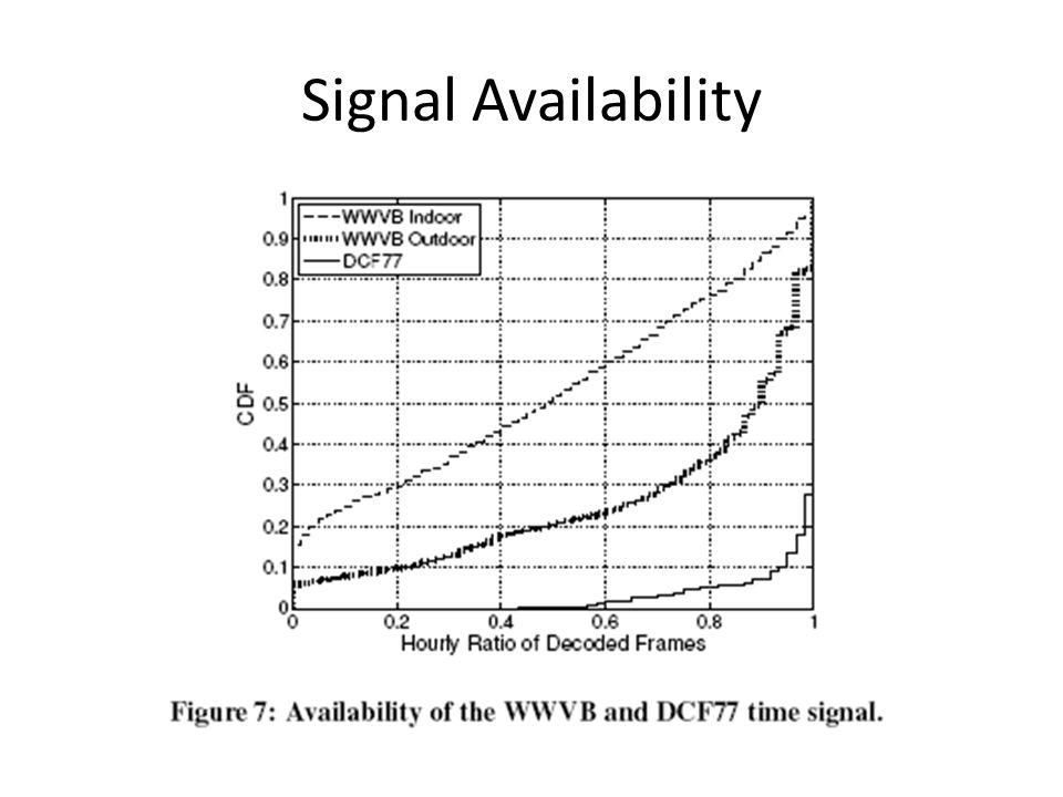 Signal Availability