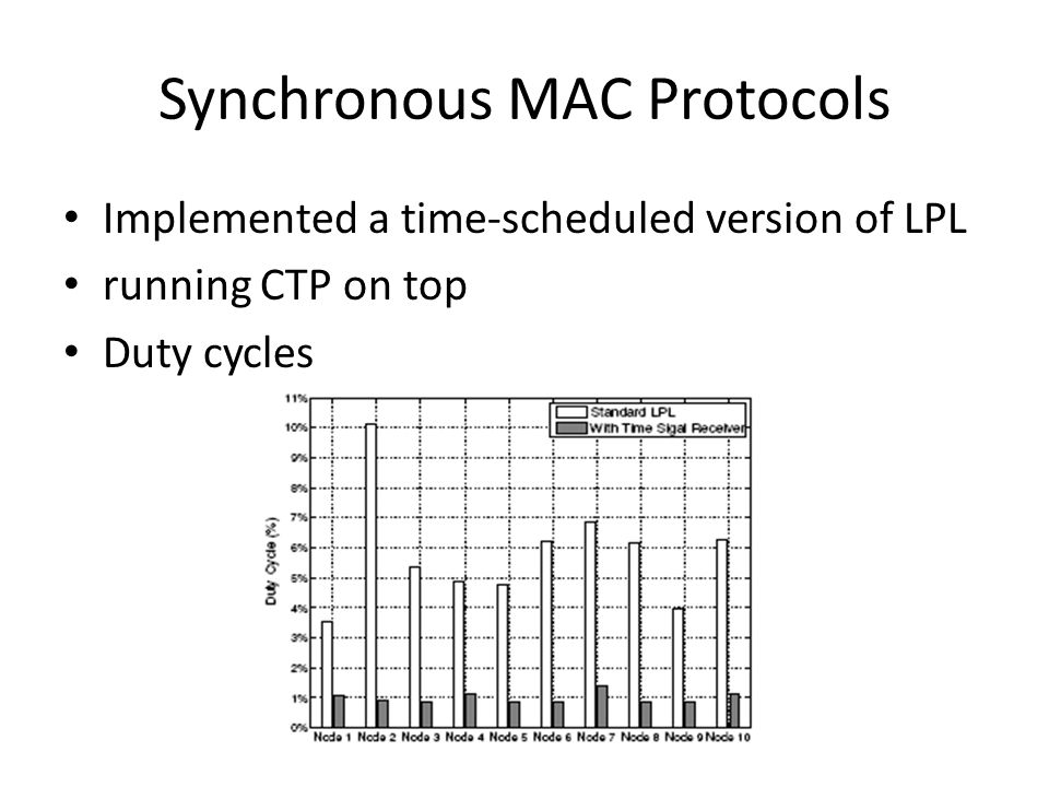 Synchronous MAC Protocols Implemented a time-scheduled version of LPL running CTP on top Duty cycles