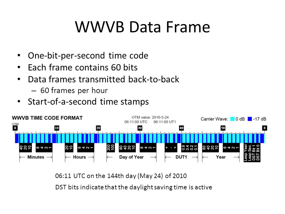WWVB Data Frame One-bit-per-second time code Each frame contains 60 bits Data frames transmitted back-to-back – 60 frames per hour Start-of-a-second time stamps 06:11 UTC on the 144th day (May 24) of 2010 DST bits indicate that the daylight saving time is active