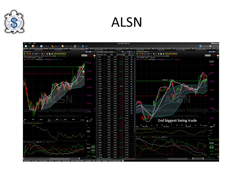 ALSN 2nd biggest losing trade