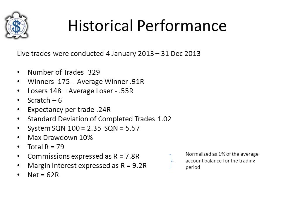 Historical Performance Live trades were conducted 4 January 2013 – 31 Dec 2013 Number of Trades 329 Winners 175 - Average Winner.91R Losers 148 – Aver