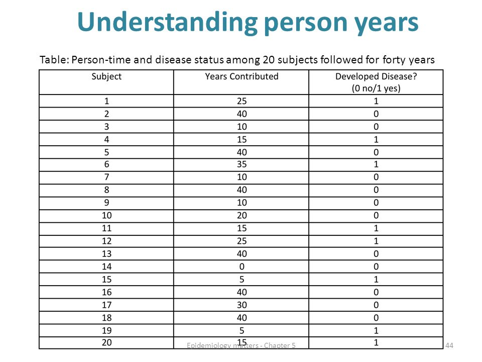 Understanding person years Table: Person-time and disease status among 20 subjects followed for forty years Epidemiology matters - Chapter 544