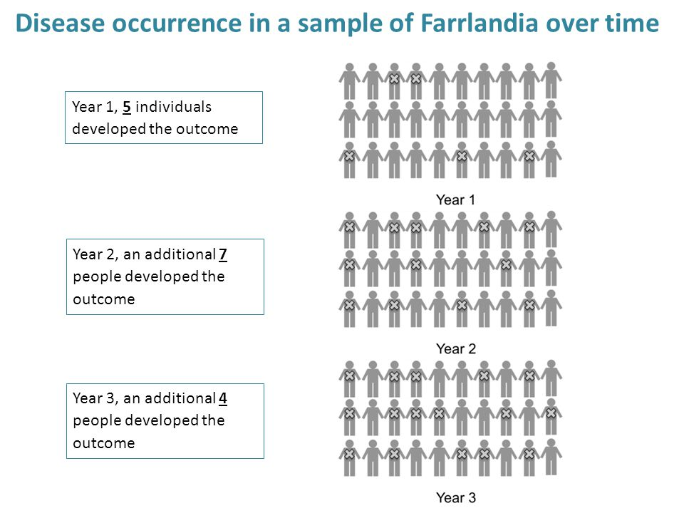 Disease occurrence in a sample of Farrlandia over time Year 1, 5 individuals developed the outcome Year 2, an additional 7 people developed the outcom