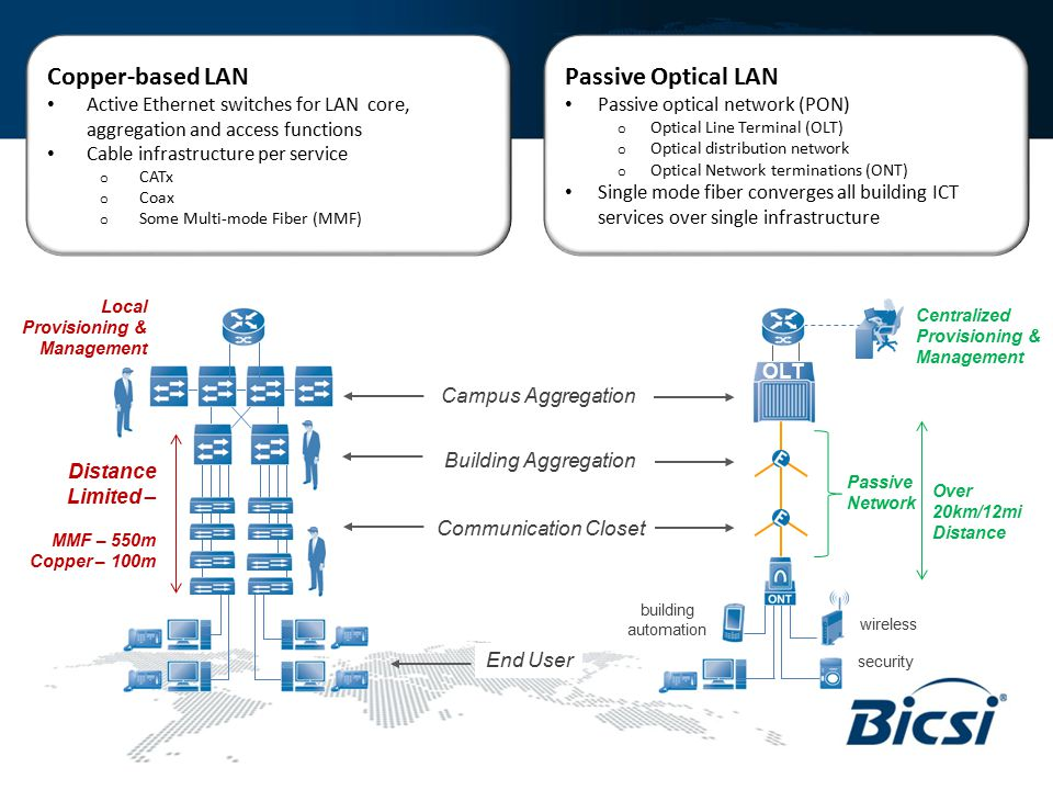 Copper-based LAN Active Ethernet switches for LAN core, aggregation and access functions Cable infrastructure per service o CATx o Coax o Some Multi-m