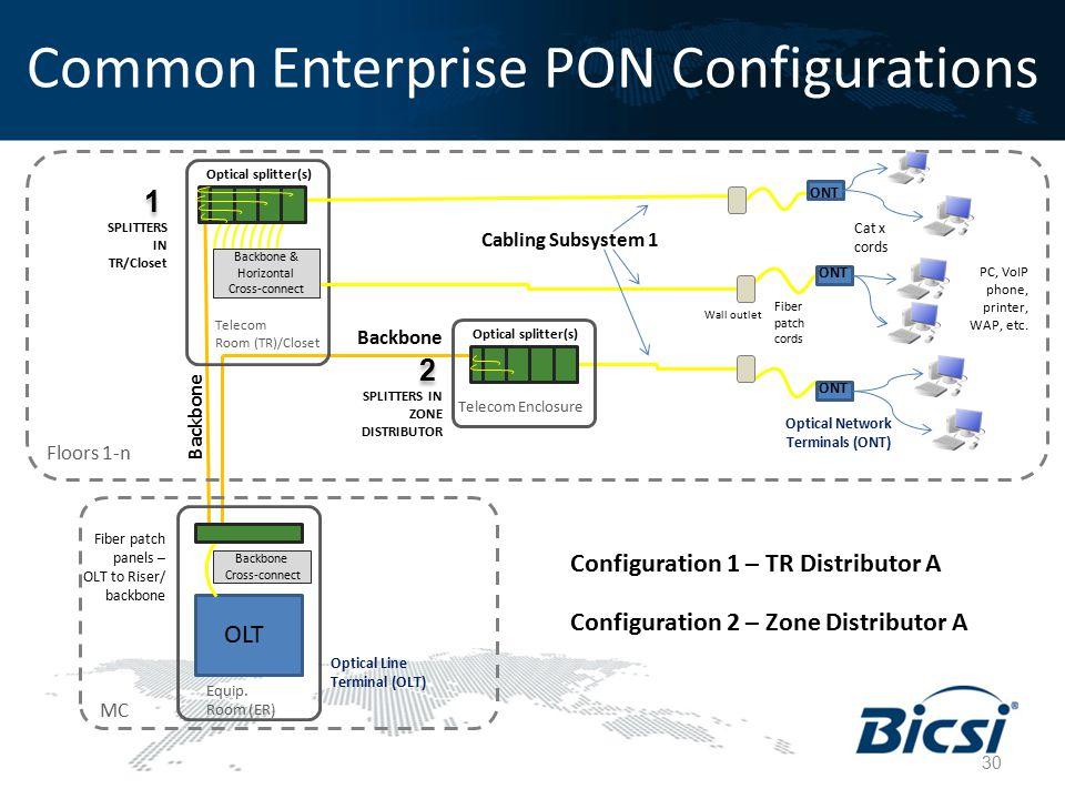 Common Enterprise PON Configurations SPLITTERS IN TR/Closet Telecom Room (TR)/Closet PC, VoIP phone, printer, WAP, etc. Fiber patch panels – OLT to Ri