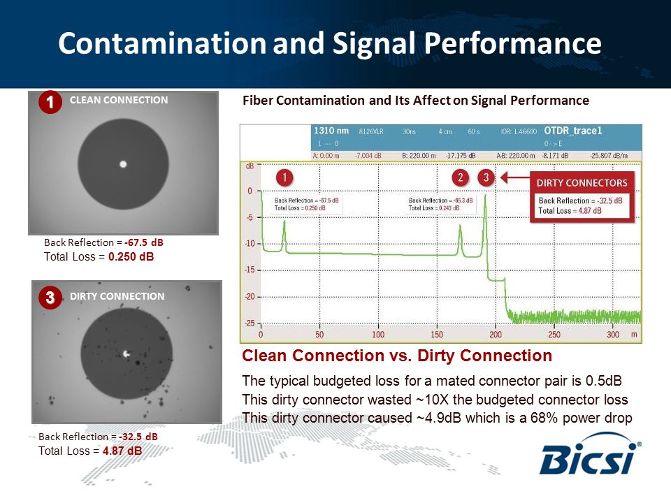Contamination and Signal Performance Fiber Contamination and Its Affect on Signal Performance CLEAN CONNECTION Back Reflection = -67.5 dB Total Loss =