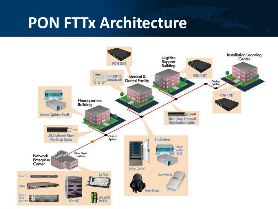 PON FTTx Architecture
