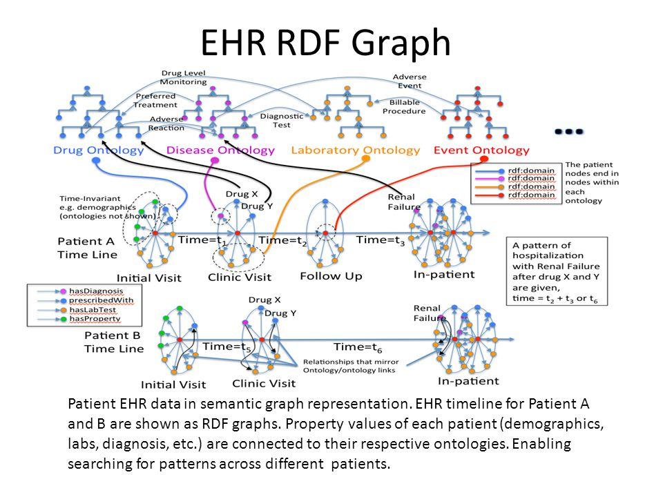 EHR RDF Graph Patient EHR data in semantic graph representation.