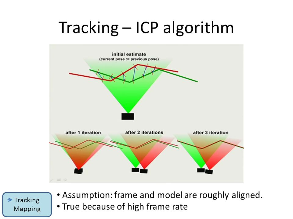 Tracking – ICP algorithm Assumption: frame and model are roughly aligned. True because of high frame rate Tracking Mapping