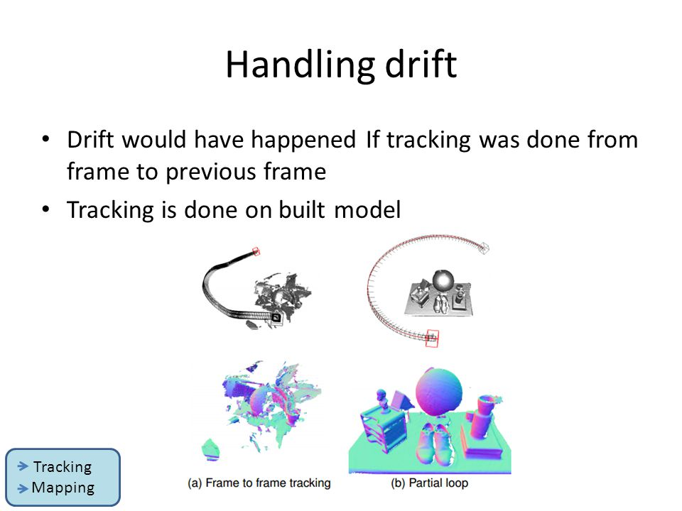 Handling drift Drift would have happened If tracking was done from frame to previous frame Tracking is done on built model Tracking Mapping