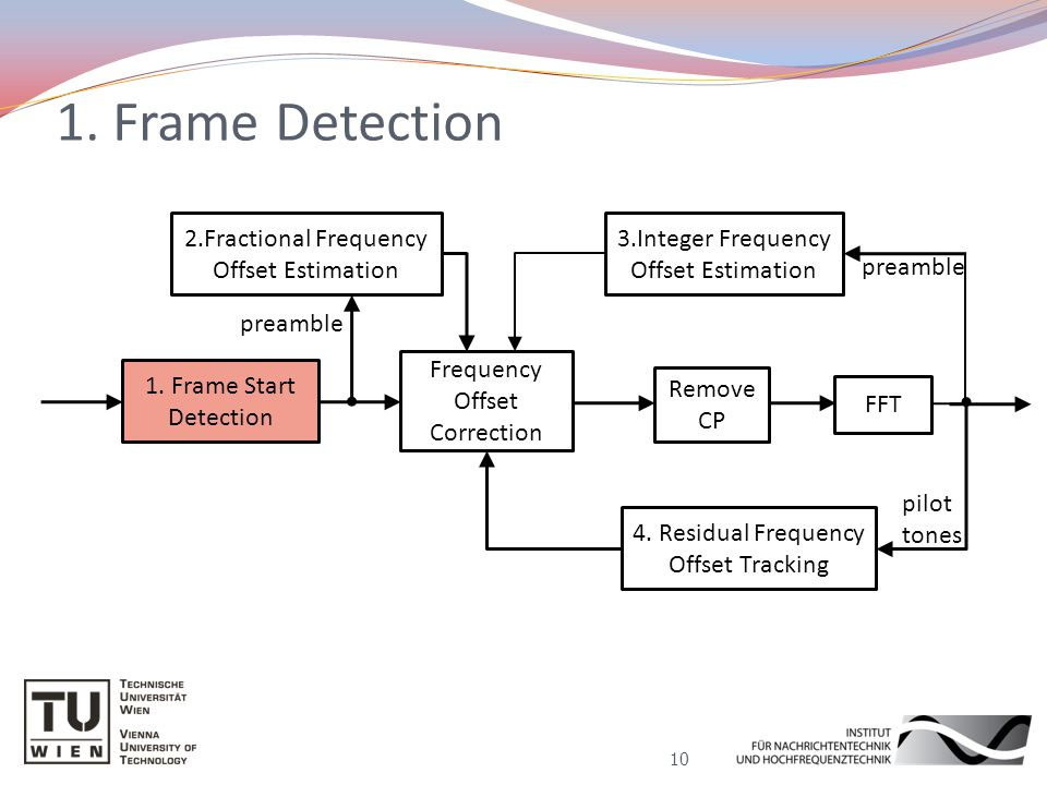 1. Frame Detection 10 1.