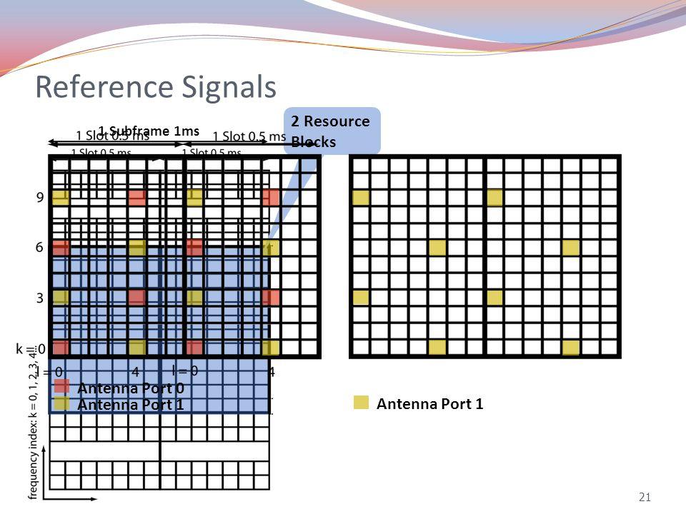 Reference Signals 21 1 Subframe 1ms 2 Resource Blocks Antenna Port 0 Antenna Port 1